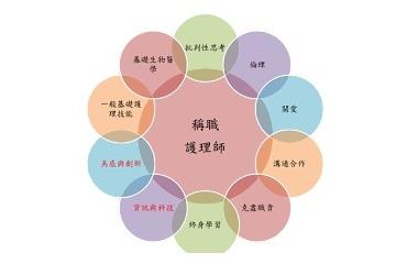 Ten core qualities of nursing essence corporated into curriculum